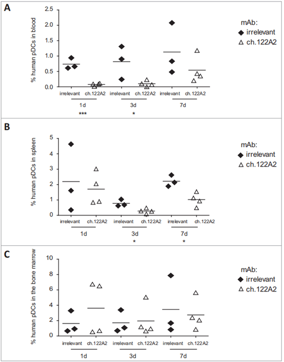 BRGSF-HIS 마우스 외주혈(A), 비장(B) 및 골수(C)에서 ch122A2 mAb의 pDC 고갈능력 | Cyagen Korea